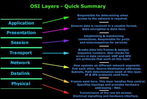 what is OSI Model
